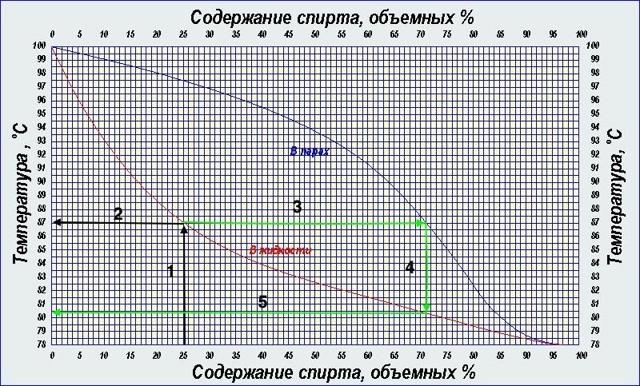 Где и как правильно установить термометр в перегонном кубе