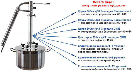 Царга самогонного аппарата и колонны: размер, материал и т.д.