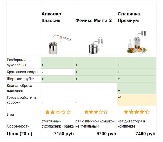 Самогонные аппараты Иваныч – обзор всех моделей (на 2018 г.)